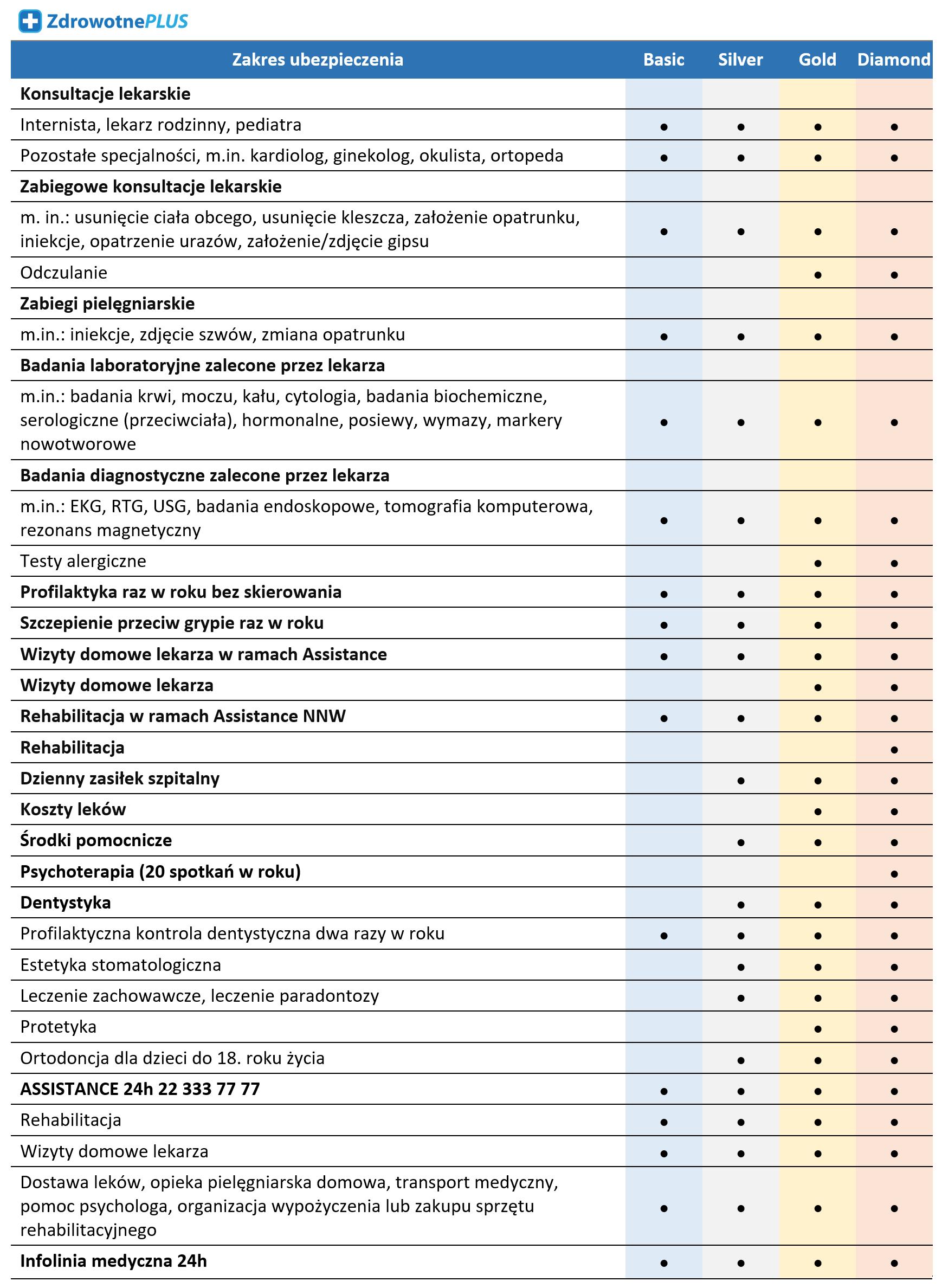 Zakres ubezpieczenia zdrowotnego Vision